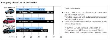 Driving Distance Chart White Out Winter Driving Tips On And Off The Job