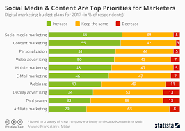 Chart Top 2017 Chart Social Media Content Are Top Priorities For