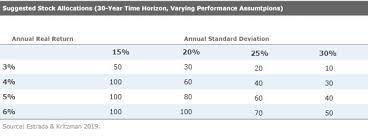 Morningstar Asset Allocation Chart Morningstar Whats The Right Asset Allocation For