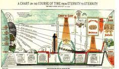 Chart On The Course Of Time From Eternity To Eternity