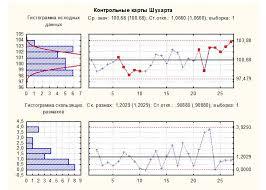 Статистическое управление отклонениями Рис 2 Контрольная карта Шухарта красным цветом отмечены негативные тенденции показателя