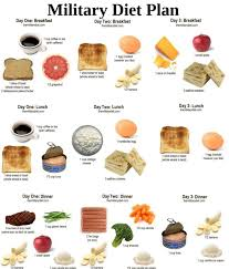 Military Diet Chart India Download The Military Diet Plan Pdf
