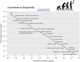 Singularity Is Near Sin Graph Countdown To Sin Logarithmic