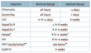 Std Transmission Chart Incubation Periods For Stis Stds