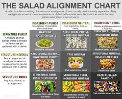 Salad Chart A Recent Conversation With Colleagues Lead Me To Update The