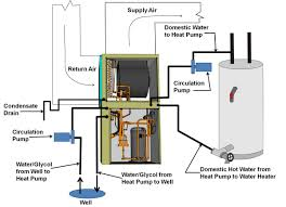 Heated Water Pump Geothermal Heat Pumps Building America Solution Center