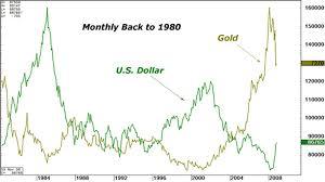 Gold In Dollar Chart Gold Vs Dollar Chart Trade Setups That Work