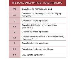Rpe Scale Chart Powerlifting Www Bedowntowndaytona Com