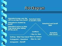 Rainsford Zaroff Venn Diagram The Most Dangerous Game Plot Chart Hardwareindustry Info
