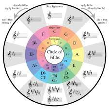 Guitar Chord Progression Guide Using Circle Of Fifths