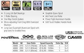 Trabucco Reel Zephyr Fd 3000 4000 6000 Oversized Spool Spinning Bolo Feeder