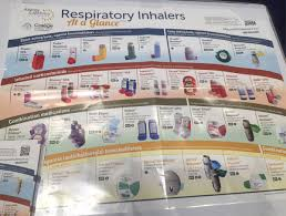 Respiratory Inhalers Poster Related Keywords Suggestions