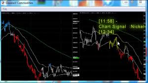 Trading Charts Commodities How To Open Our Charting Tool Goodwill Commodities Chennai