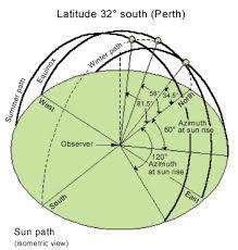 Seasonal Sun Angle Chart Shadow Angles