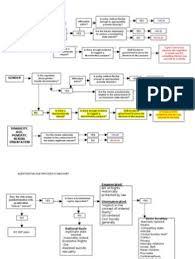 Con Law Flow Chart Epc Dpc Chart Business Management Pdf