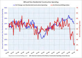 Architectural Billings Index Chart Real Estate Economics Architecture Billings Index Foretells