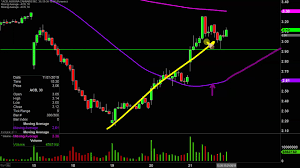 Acb Chart Aurora Cannabis Inc Acb Stock Chart Technical Analysis For 11 21 19