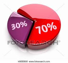Pie Chart 70 30 Percent Clipart K6830850 Fotosearch
