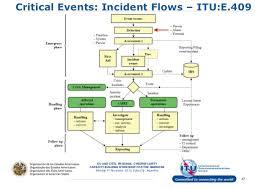 Un Itu Organisational Structures And Incident Management