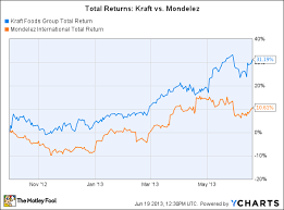 Kraft Foods Share Price Chart Why Has Kraft Stock Soared After Its Spinoff The Motley Fool
