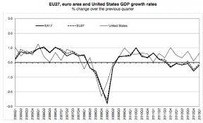 The Great Recession 2008 13 Economics Help