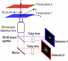 schematic outline the wiring diagram file schematic diagram of a multifocal plane microscope schematic