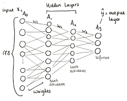 Overview of the 3 layer neural work a wine classifier