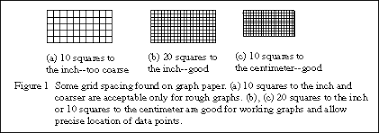 Graphing By Hand And On Computer