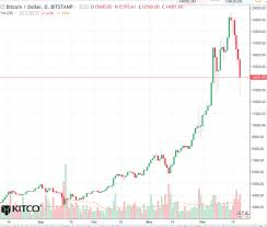 Bitcoin Daily Chart Alert The Fat Lady Sings Dec 22