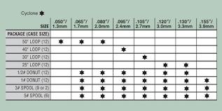 66 Problem Solving Trimmer Line Size Chart
