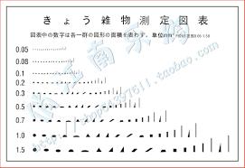 Film Gauge Chart Amount Through Oh 4 Film Size Point Wire Gauge Iso Debris