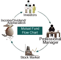 Mutual Fund Flow Chart 20 Specific Mutual Funds Operations Flowchart