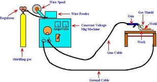 mig welding equipment diagram wirdig tig welding equipment diagram as well oxy acetylene welding diagram