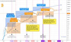 Timing Tradingview