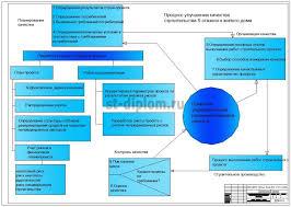 Управление девелоперским проектом при строительстве жилого ти  6