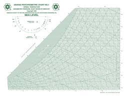 Physcometric Chart Fundamentals Of Psychrometrics Part 3 Greenbuildingadvisor