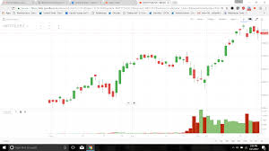 futures charts what are continuous futures charts that i see on kite zerodha