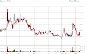 Pulm Chart Stock Technical Analysis Free Candlestick Chart For Stock