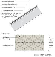 knob tube wiring outside wiring diagram for you • batt insulation for existing vented attics building knob and tube dangers knob tube wiring how it