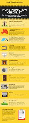 Home Inspection Checklist What Our Inspectors Look For Infographic