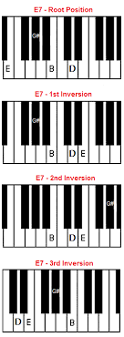 E7 Chord On Piano - E Dominant 7 Chord