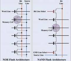 Flash Memory Capacity Chart Flash 101 Nand Flash Vs Nor Flash Embedded Com