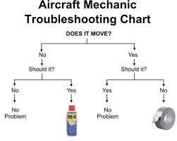 Funny Troubleshooting Chart Aircraft Mechanics Troubleshooting Chart Engineering Humor
