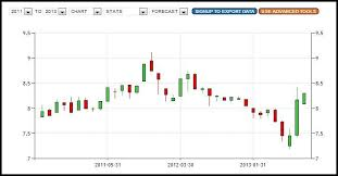 India Vix Today Chart How To Read India Vix And Strategies To Trade Nifty Future