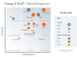 Talent Management System Fosway 9 Grid Talent Management Fosway Group Europes 1 Hr