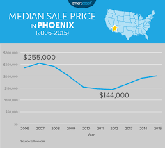 The Cost of Living in Phoenix