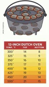 Dutch Oven Temp Chart Dutch Oven Temperatures Civil War Dutch
