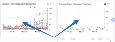 Multiple Google Charts Displaying A Tooltip Crosshair On