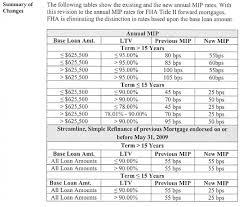Fha Upfront Mip Refund Chart 2019 Systematic Ufmip Chart Fha Upfront Mip Chart Fha Mortgage