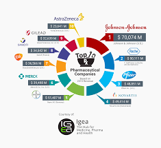 top pharmaceutical companies igeahub the market is mature and highly consolidated the top 10 pharmaceutical companies in this market had share of over